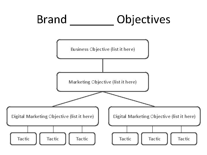 Brand _______ Objectives Business Objective (list it here) Marketing Objective (list it here) Digital