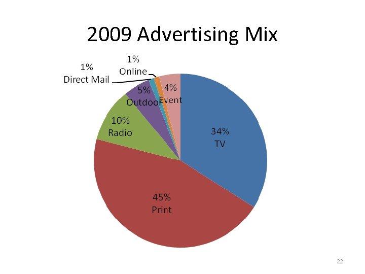 2009 Advertising Mix 22