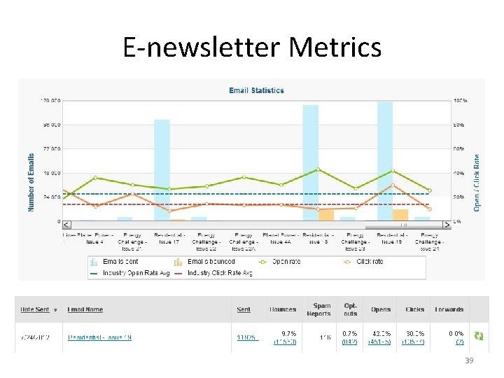 E-newsletter Metrics 39