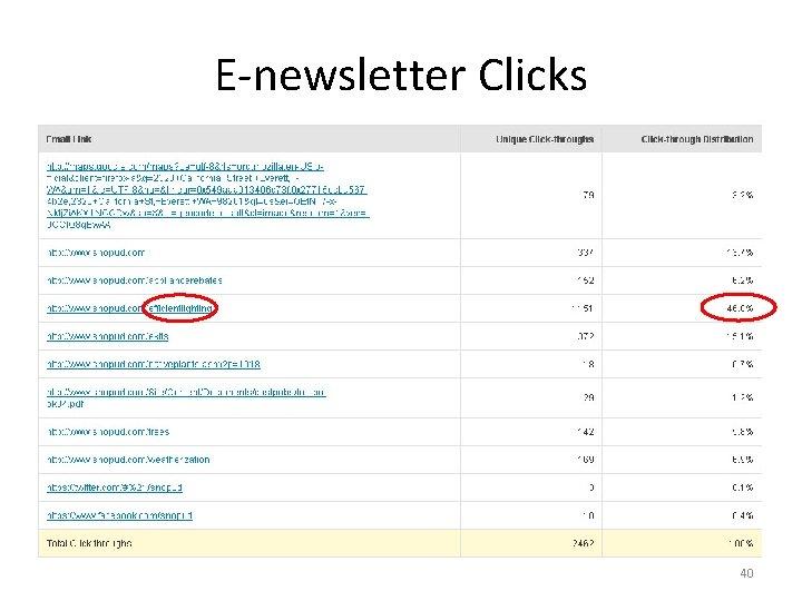 E-newsletter Clicks 40