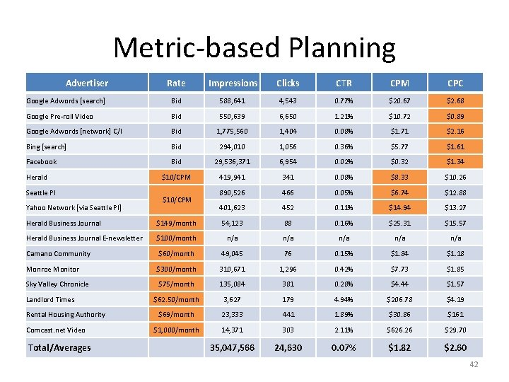 Metric-based Planning Advertiser Rate Impressions Clicks CTR CPM CPC Google Adwords [search] Bid 588,