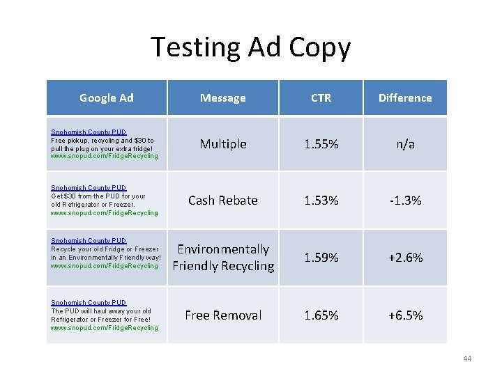 Testing Ad Copy Google Ad Message CTR Difference Snohomish County PUD Free pickup, recycling
