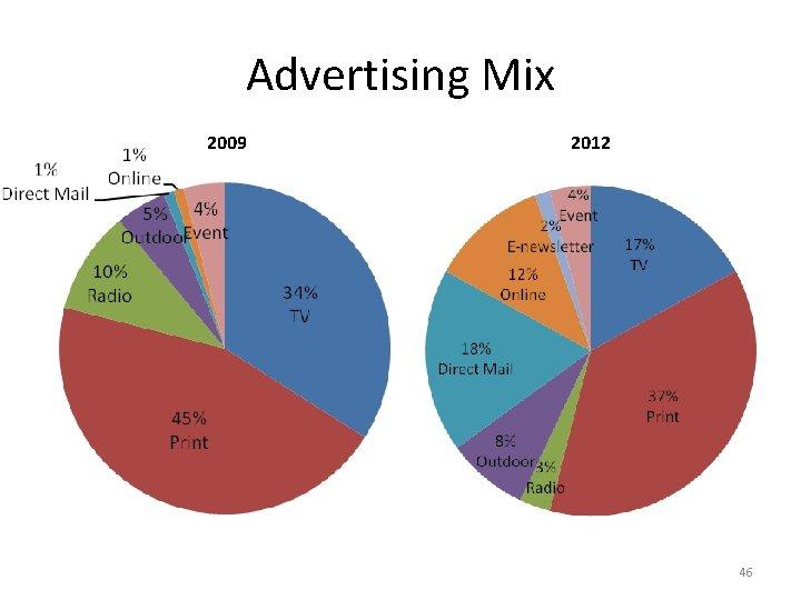 Advertising Mix 2009 2012 46