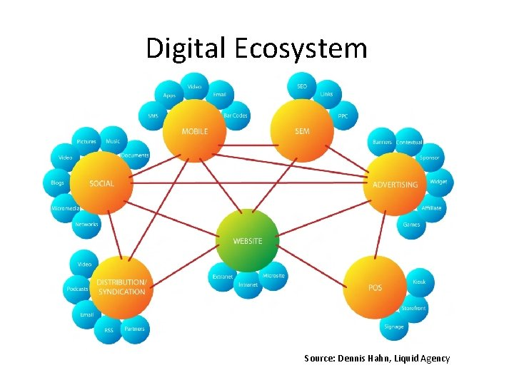 Digital Ecosystem Source: Dennis Hahn, Liquid Agency