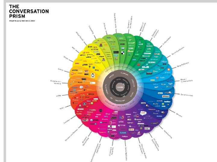 """digital / communication channels"" Source: Brian Solis"
