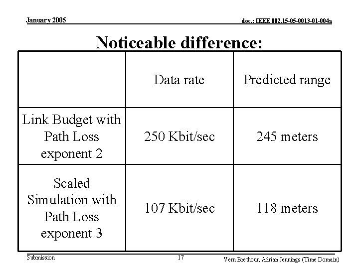 January 2005 doc. : IEEE 802. 15 -05 -0013 -01 -004 a Noticeable difference: