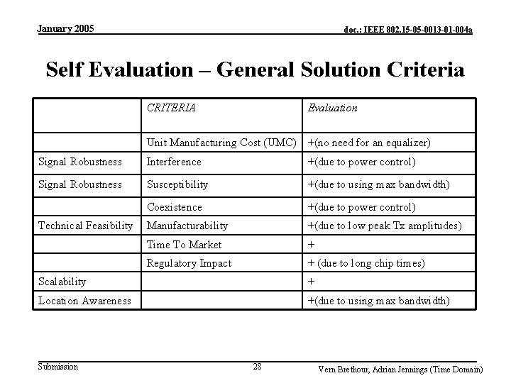 January 2005 doc. : IEEE 802. 15 -05 -0013 -01 -004 a Self Evaluation