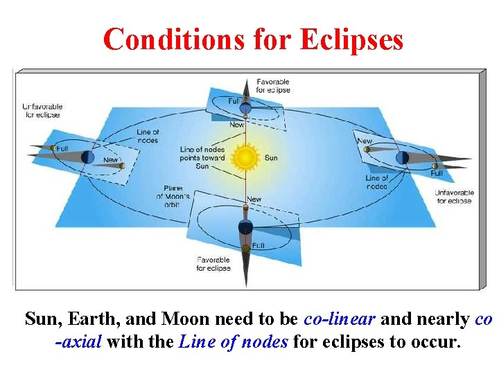 Conditions for Eclipses Sun, Earth, and Moon need to be co-linear and nearly co