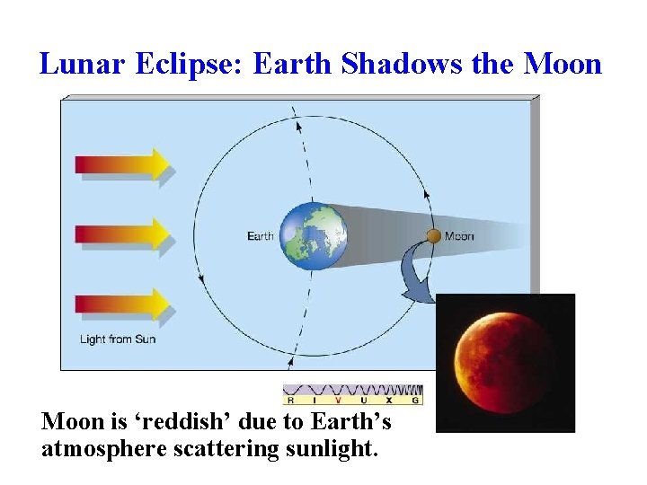 Lunar Eclipse: Earth Shadows the Moon is 'reddish' due to Earth's atmosphere scattering sunlight.