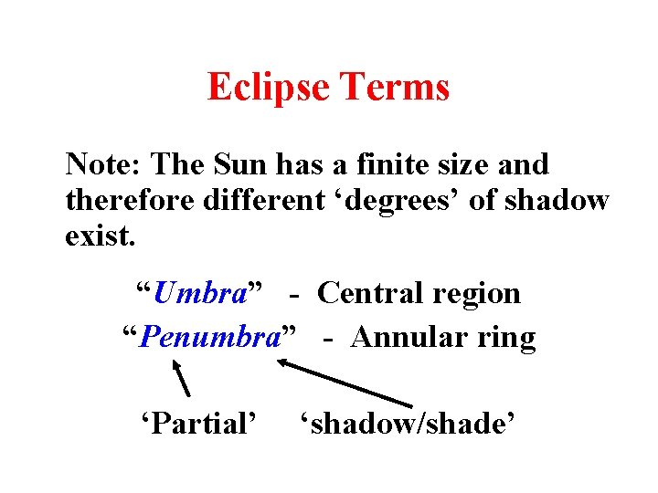 Eclipse Terms Note: The Sun has a finite size and therefore different 'degrees' of