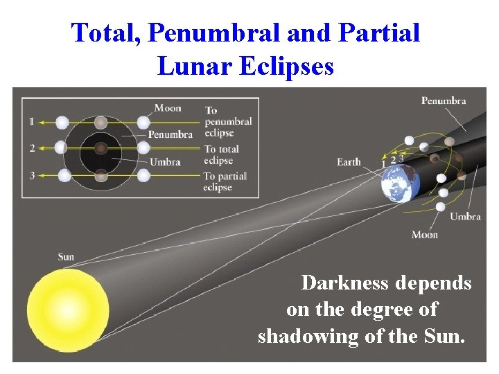 Total, Penumbral and Partial Lunar Eclipses Darkness depends on the degree of shadowing of