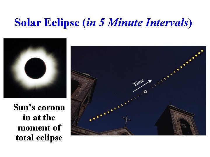 Solar Eclipse (in 5 Minute Intervals) Sun's corona in at the moment of total