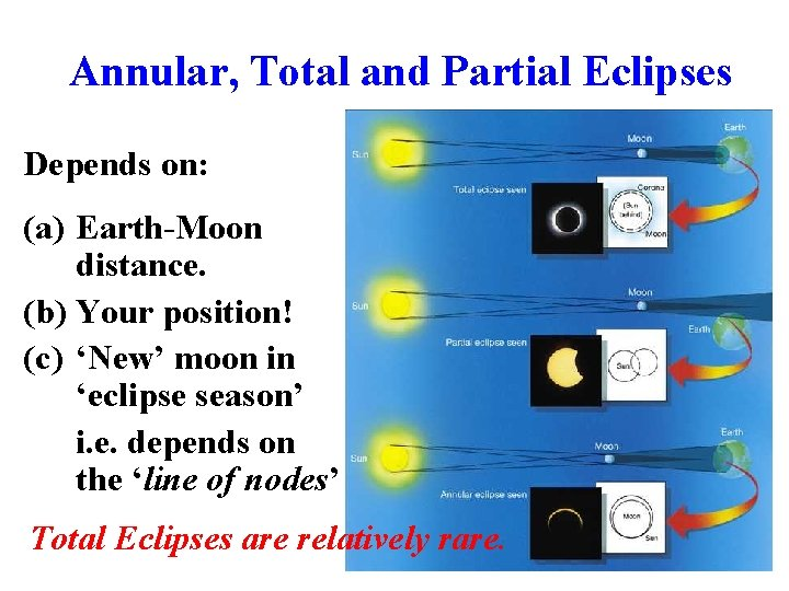 Annular, Total and Partial Eclipses Depends on: (a) Earth-Moon distance. (b) Your position! (c)