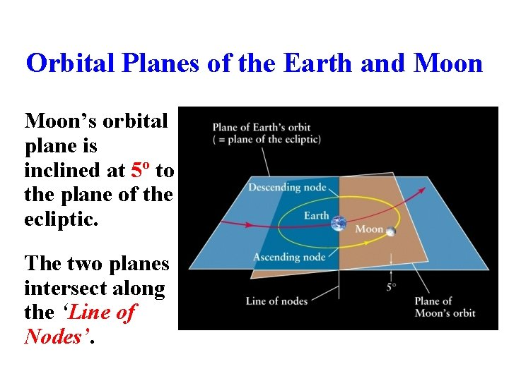 Orbital Planes of the Earth and Moon's orbital plane is inclined at 5º to