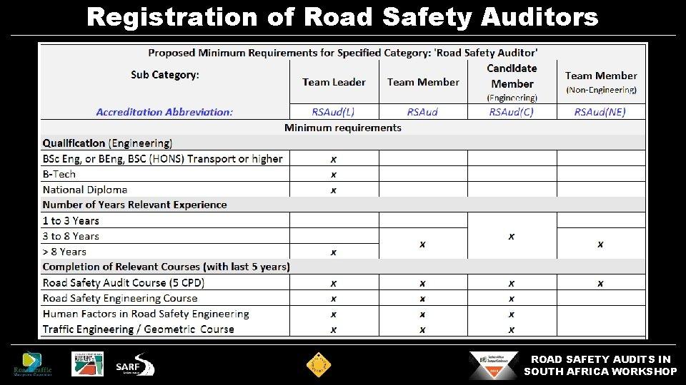 Registration of Road Safety Auditors ROAD SAFETY AUDITS IN SOUTH AFRICA WORKSHOP