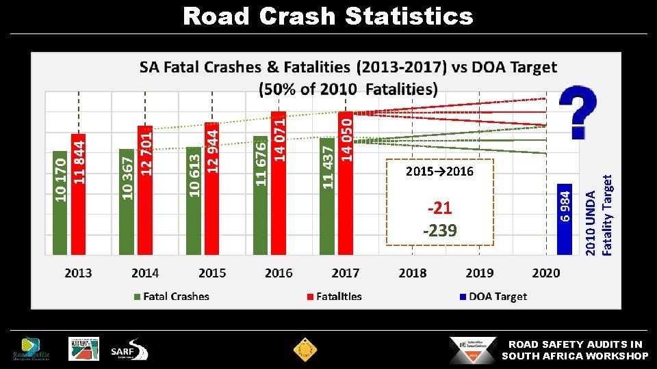 2015→ 2016 -21 -239 2010 UNDA Fatality Target Road Crash Statistics ROAD SAFETY AUDITS