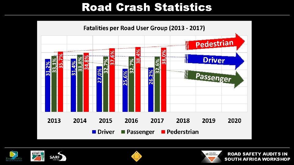 Road Crash Statistics Pedestrian Driver Passenger ROAD SAFETY AUDITS IN SOUTH AFRICA WORKSHOP