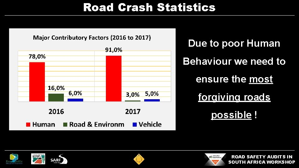Road Crash Statistics Due to poor Human Behaviour we need to ensure the most