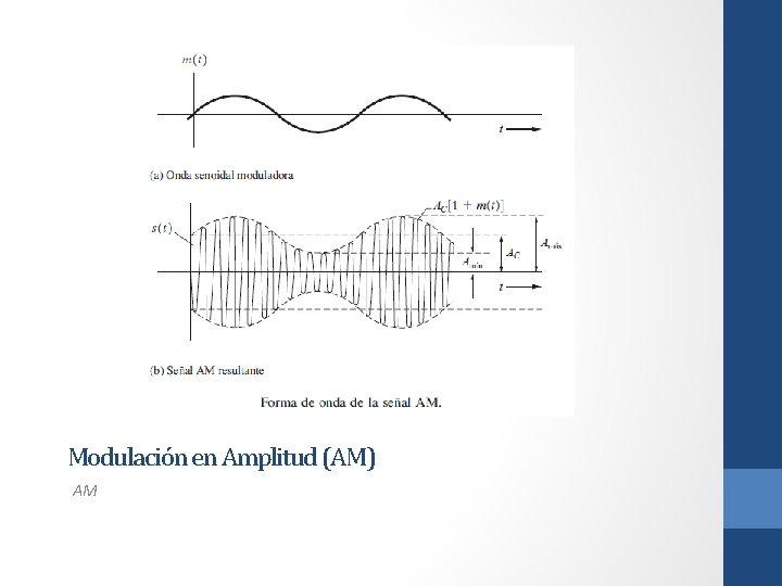 Modulación en Amplitud (AM) AM