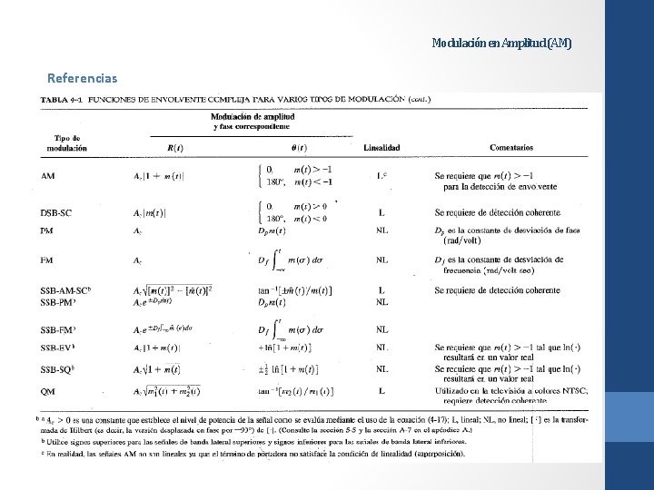 Modulación en Amplitud (AM) Referencias