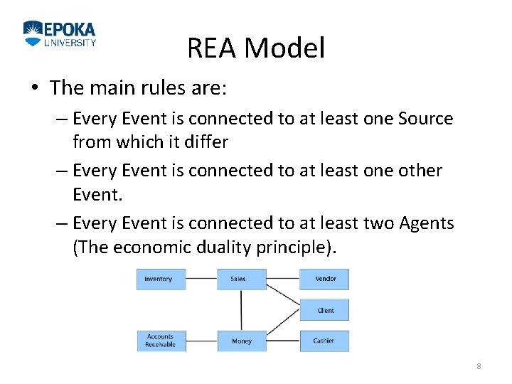 REA Model • The main rules are: – Every Event is connected to at