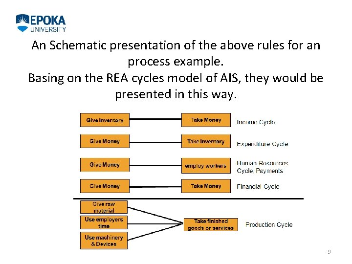 An Schematic presentation of the above rules for an process example. Basing on the