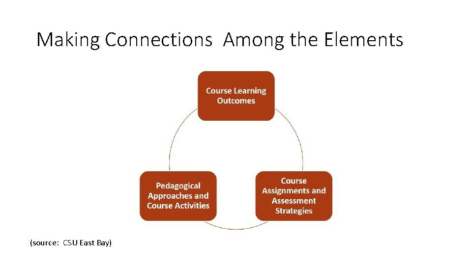 Making Connections Among the Elements (source: CSU East Bay)