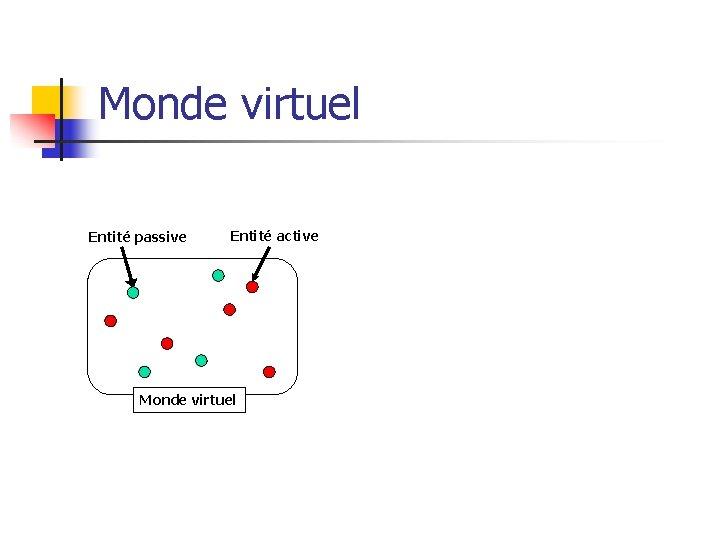 Monde virtuel Entité passive Entité active Monde virtuel