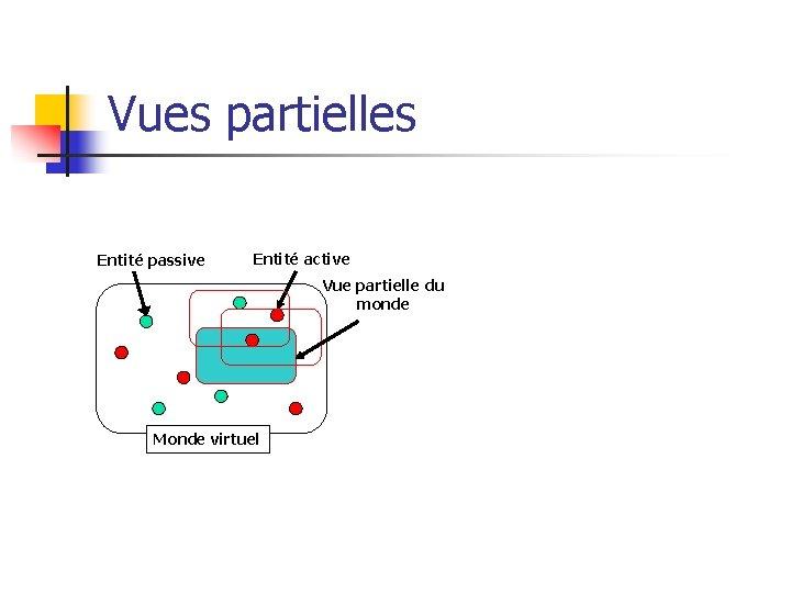 Vues partielles Entité passive Entité active Vue partielle du monde Monde virtuel