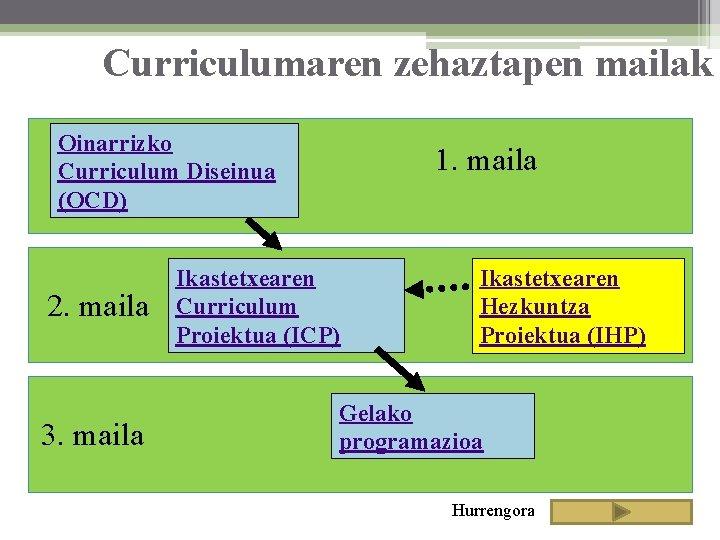 Curriculumaren zehaztapen mailak Oinarrizko Curriculum Diseinua (OCD) 2. maila 3. maila 1. maila Ikastetxearen