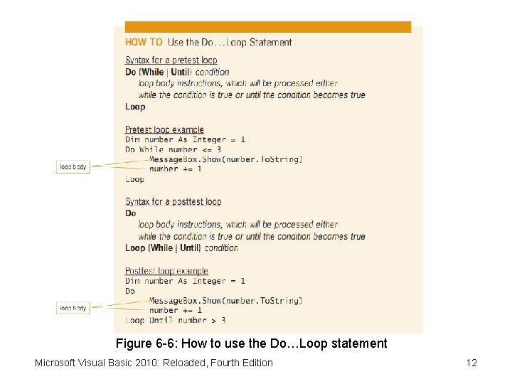 Figure 6 -6: How to use the Do…Loop statement Microsoft Visual Basic 2010: Reloaded,