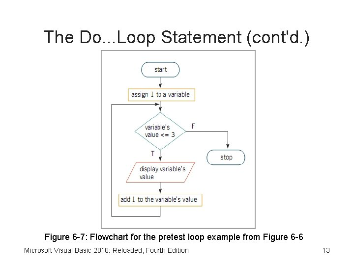 The Do. . . Loop Statement (cont'd. ) Figure 6 -7: Flowchart for the