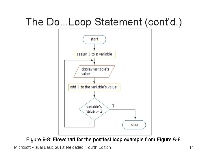 The Do. . . Loop Statement (cont'd. ) Figure 6 -8: Flowchart for the