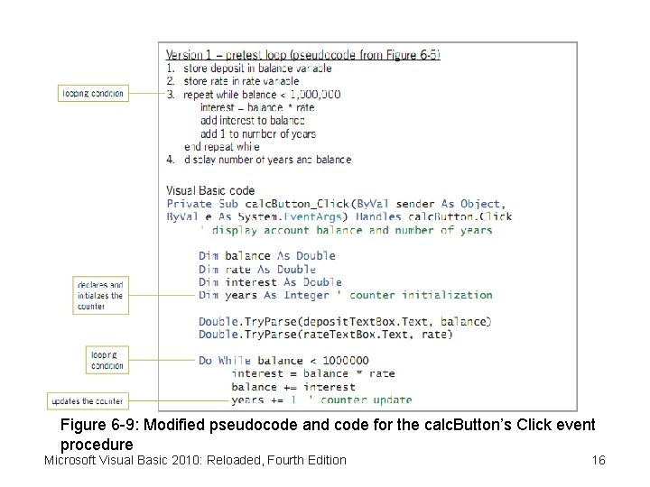 Figure 6 -9: Modified pseudocode and code for the calc. Button's Click event procedure