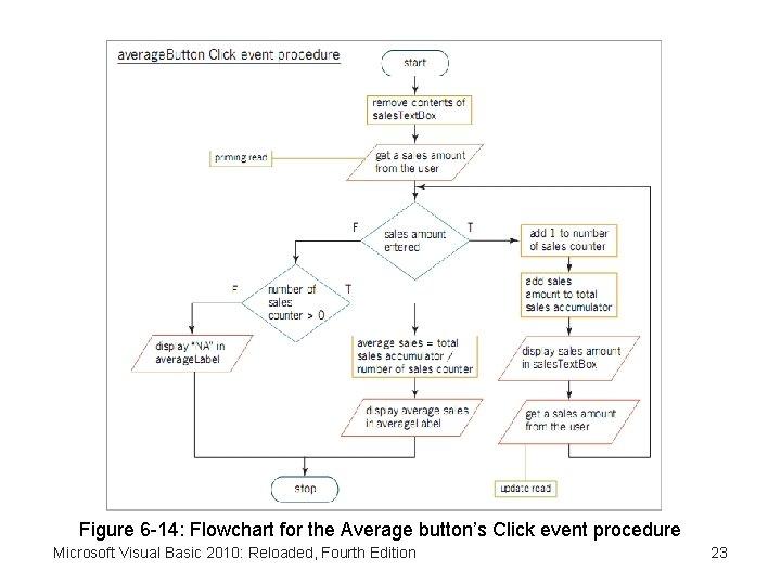 Figure 6 -14: Flowchart for the Average button's Click event procedure Microsoft Visual Basic