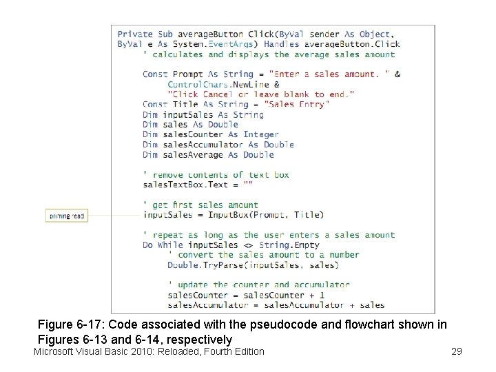 Figure 6 -17: Code associated with the pseudocode and flowchart shown in Figures 6