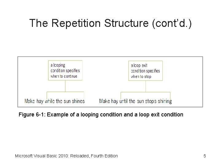 The Repetition Structure (cont'd. ) Figure 6 -1: Example of a looping condition and
