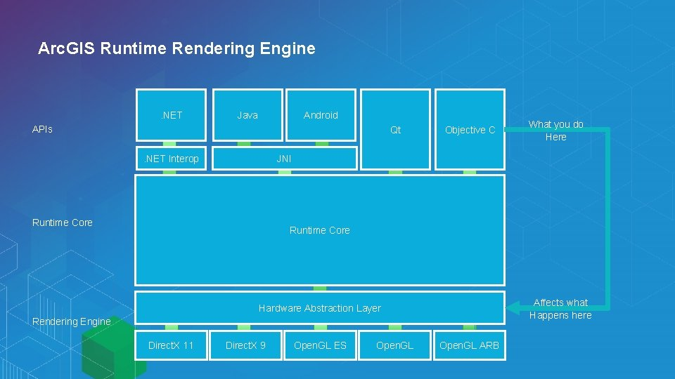 Arc. GIS Runtime Rendering Engine . NET Java Android APIs Qt Objective C What