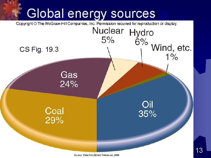 Global energy sources CS Fig. 19. 3 13