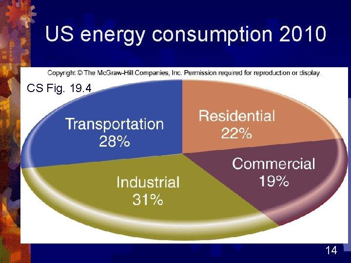 US energy consumption 2010 CS Fig. 19. 4 14