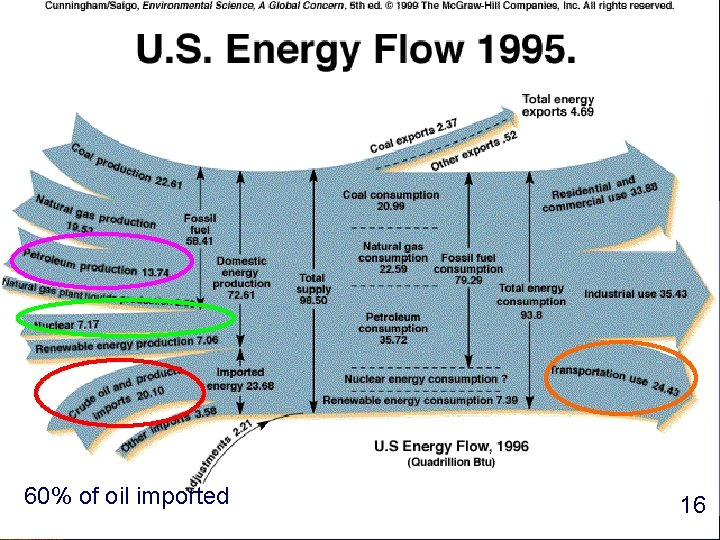 60% of oil imported 16 16