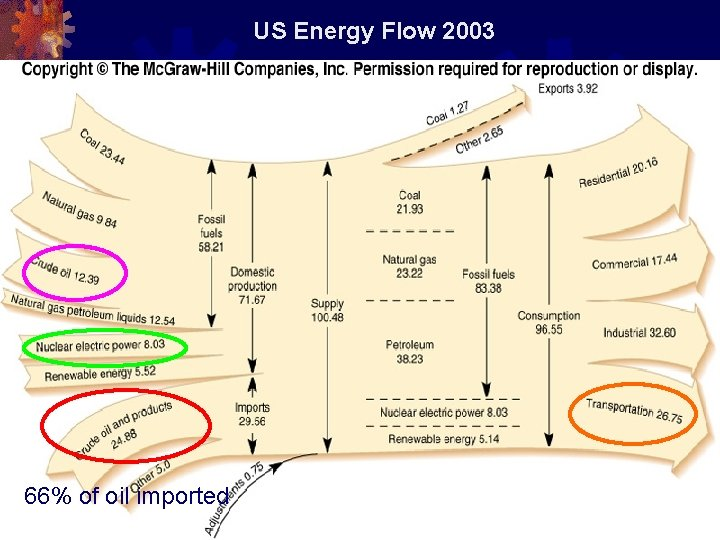 US Energy Flow 2003 66% of oil imported 17
