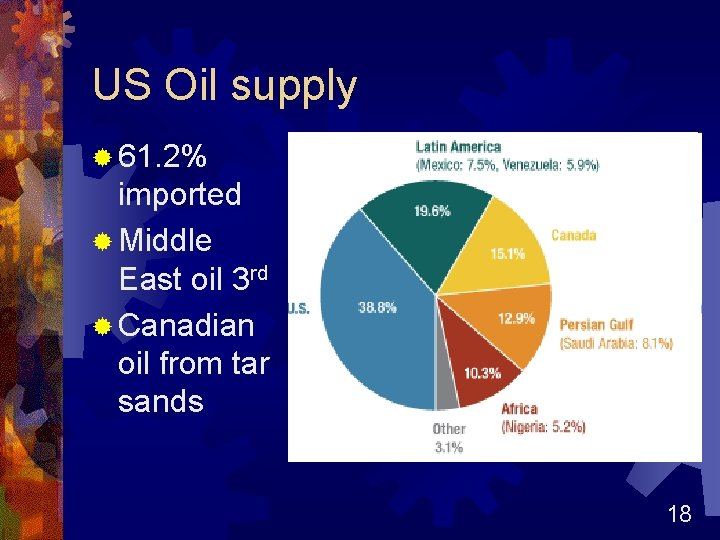 US Oil supply ® 61. 2% imported ® Middle East oil 3 rd ®