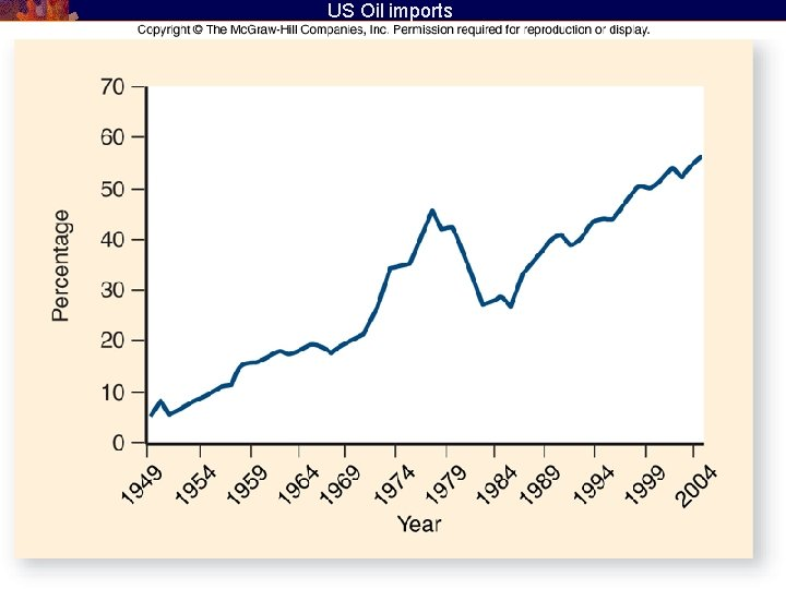 US Oil imports 19