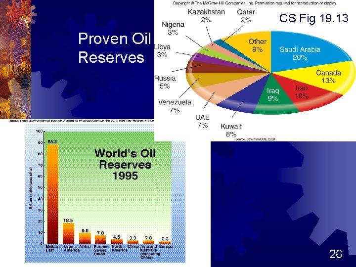 CS Fig 19. 13 Proven Oil Reserves 26 26