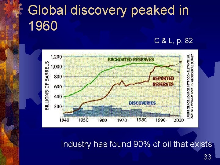 Global discovery peaked in 1960 C & L, p. 82 Industry has found 90%