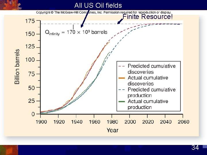 All US Oil fields Finite Resource! 34