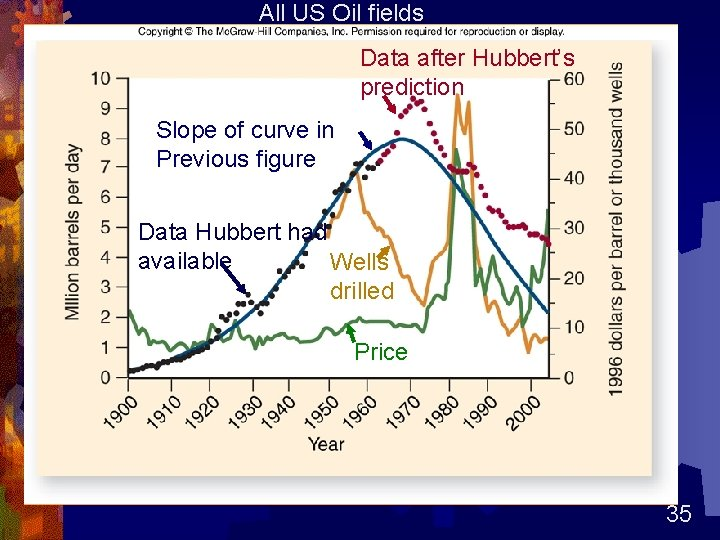 All US Oil fields Data after Hubbert's prediction Slope of curve in Previous figure