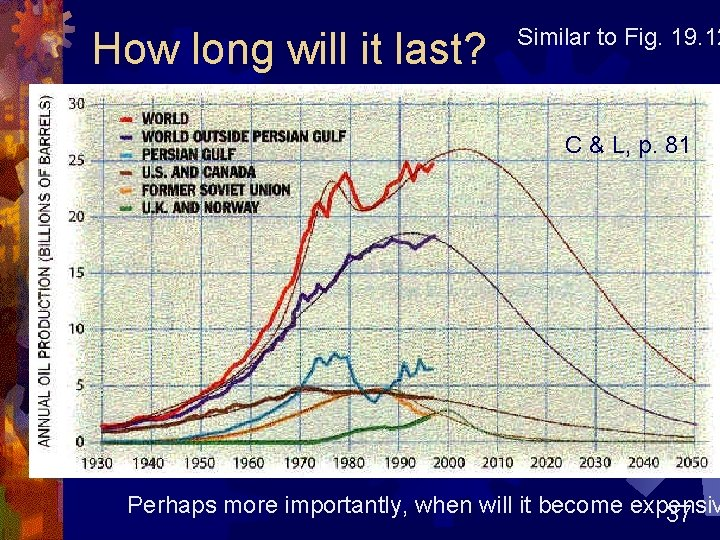 How long will it last? Similar to Fig. 19. 12 C & L, p.