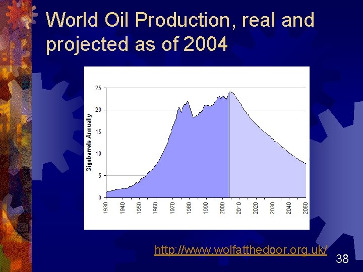 World Oil Production, real and projected as of 2004 http: //www. wolfatthedoor. org. uk/